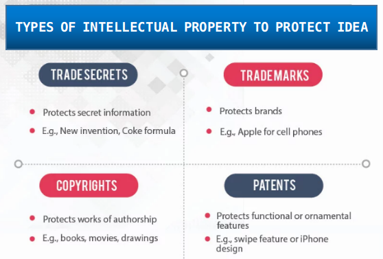 types of IP to protect idea