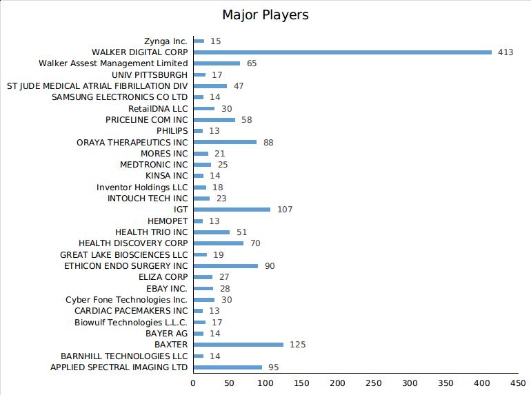 Major players in Telemedicine
